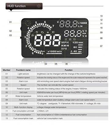 BLESYS - 5,5 Zoll Multi-Color HUD Head-Up Display im Auto beschäftigen Nano-Technologie für die Abnahme und die Glare Clear Display ohne Reflection Film, nur arbeiten mit OBD OBD2 & EOBD Auto - 7